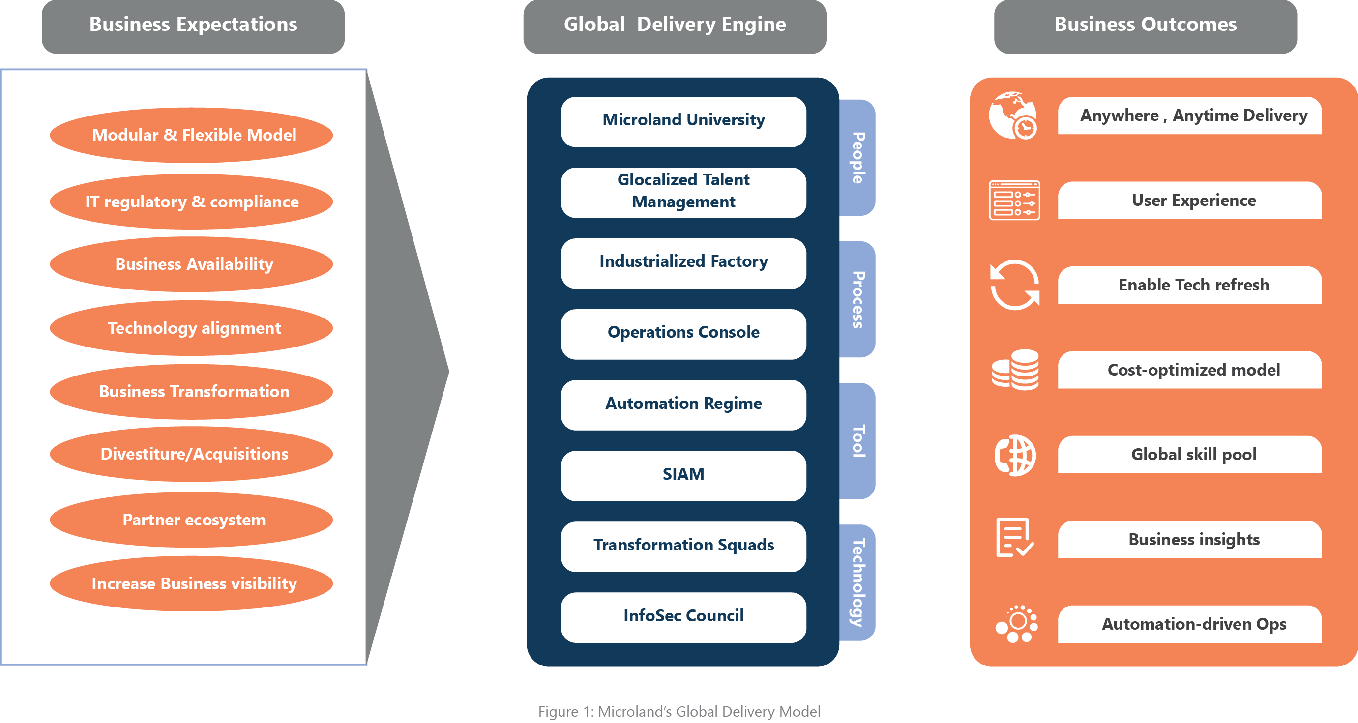 Microland Global delivery model