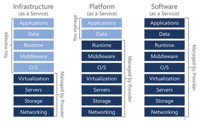 Approaches for Designing and Implementing Applications in Microsoft Azure Hybrid Scenarios