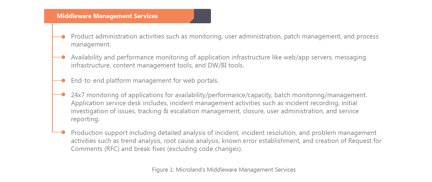 Middleware Management