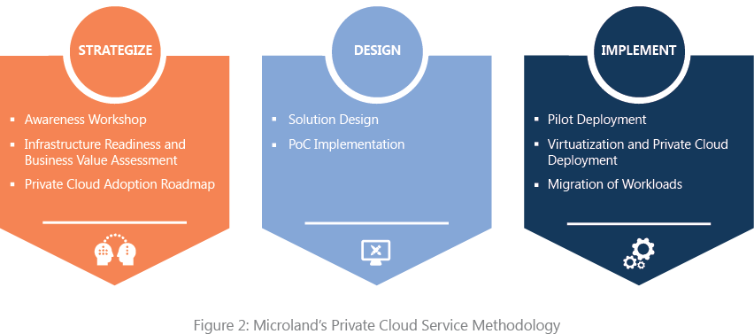 Microsoft Private Cloud Services