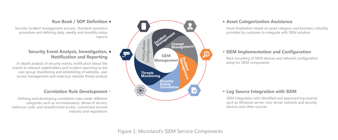 SIEM Monitoring and Management