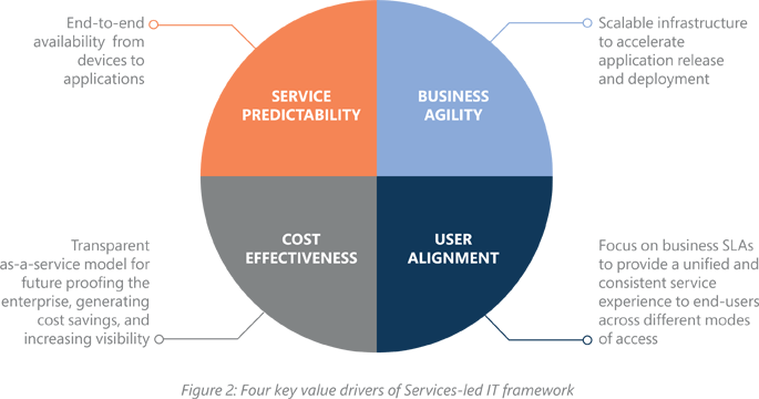 Services- Led-IT