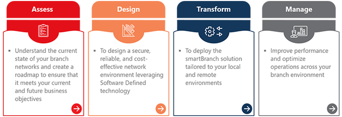 Microland's smartBranch Deployment Cycle